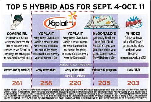 yoplait-hybrid